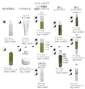 エイジングケア使用化粧品